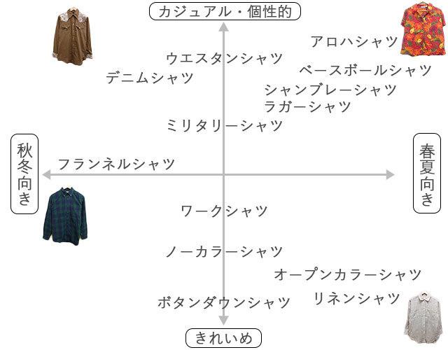 カジュアルなシャツの種類